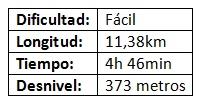 Detalles Técnicos Ruta Els Arcs PR-CV 151